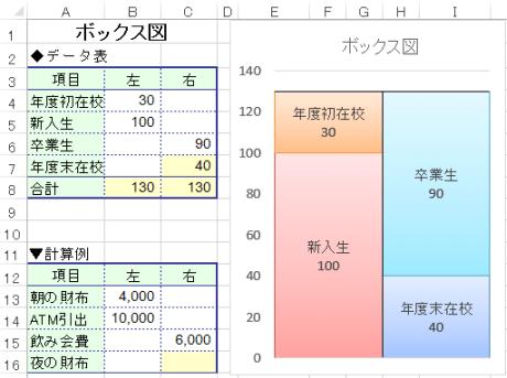ボックス図 Excel エクセル