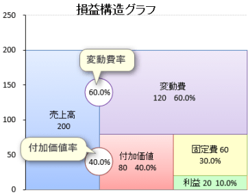STRAC 未来会計 グラフ Excel エクセル