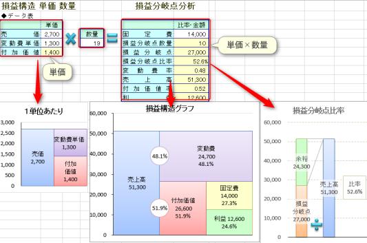 1個あたりの損益分岐点グラフ Excel エクセル テンプレート