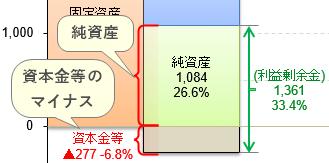 財務3表 バランスシート 利益剰余金 Excelグラフ エクセル