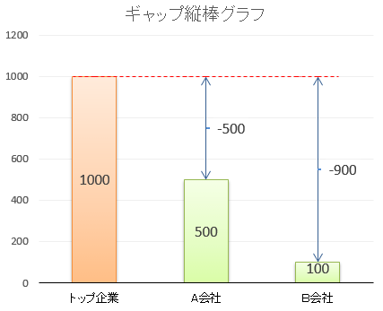 ギャップ 縦棒グラフ Excel エクセル