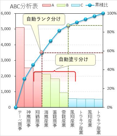 縦棒のABC分析グラフ 自動ランク分け