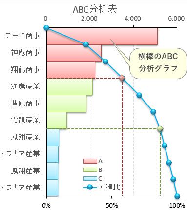 横棒のABC分析グラフ 自動ランク分け