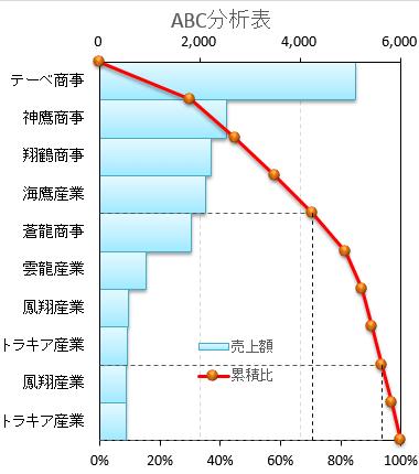 横棒のABC分析グラフ