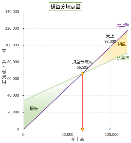 損益分岐点図 図表 エクセル Excel