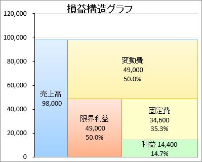 損益構造 グラフ エクセル Excel