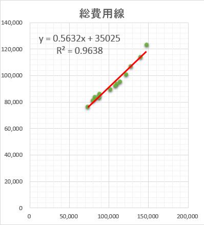 費用分解 固変分解 グラフ エクセル Excel