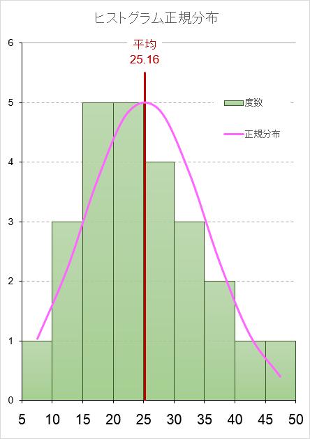 ヒストグラム 正規分布 エクセル Excel