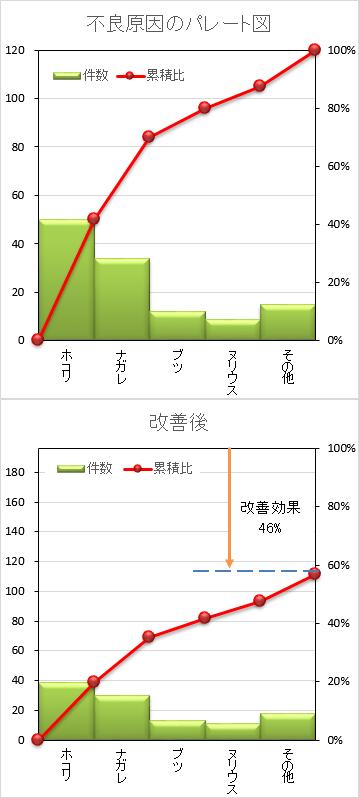 パレート図 改善後 Excel エクセル