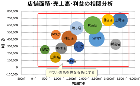 ラベル付き 色分け バブルチャート Excel エクセル