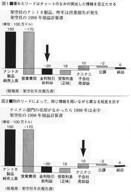 損益計算書の滝グラフ