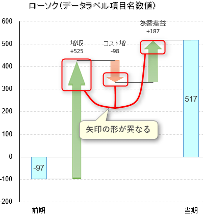 矢印 図形 滝グラフ エクセル