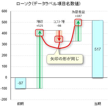 新型 滝グラフ エクセル 矢印線
