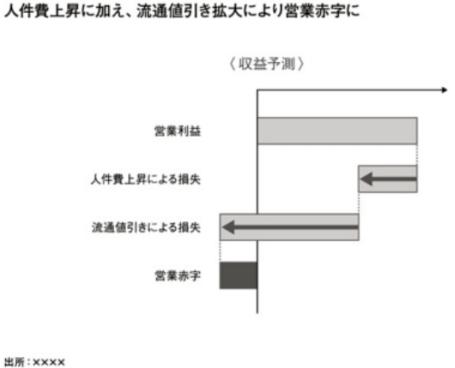 外資系コンサルのスライド作成術 滝グラフ