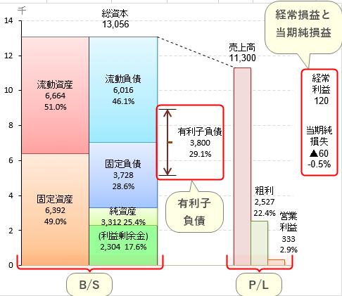 財務3表 グラフ エクセル Excel 財務3表 財務三表 財務3表一体理解法